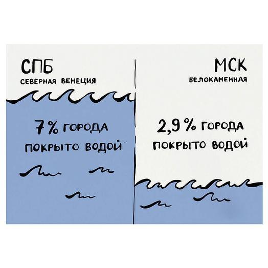 """Карточка """"Вода"""""""